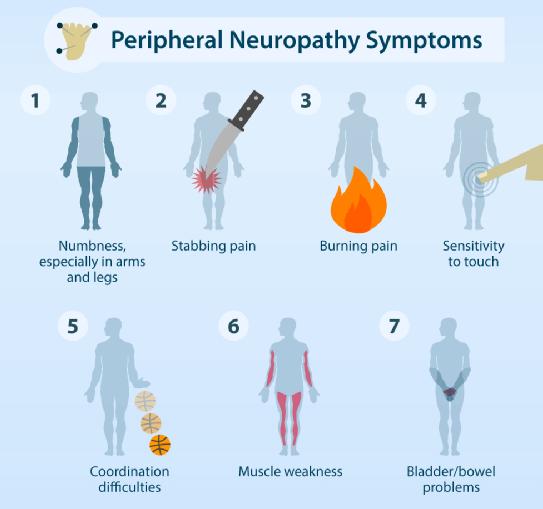 7 main peripheral neuropathy symptoms infographic